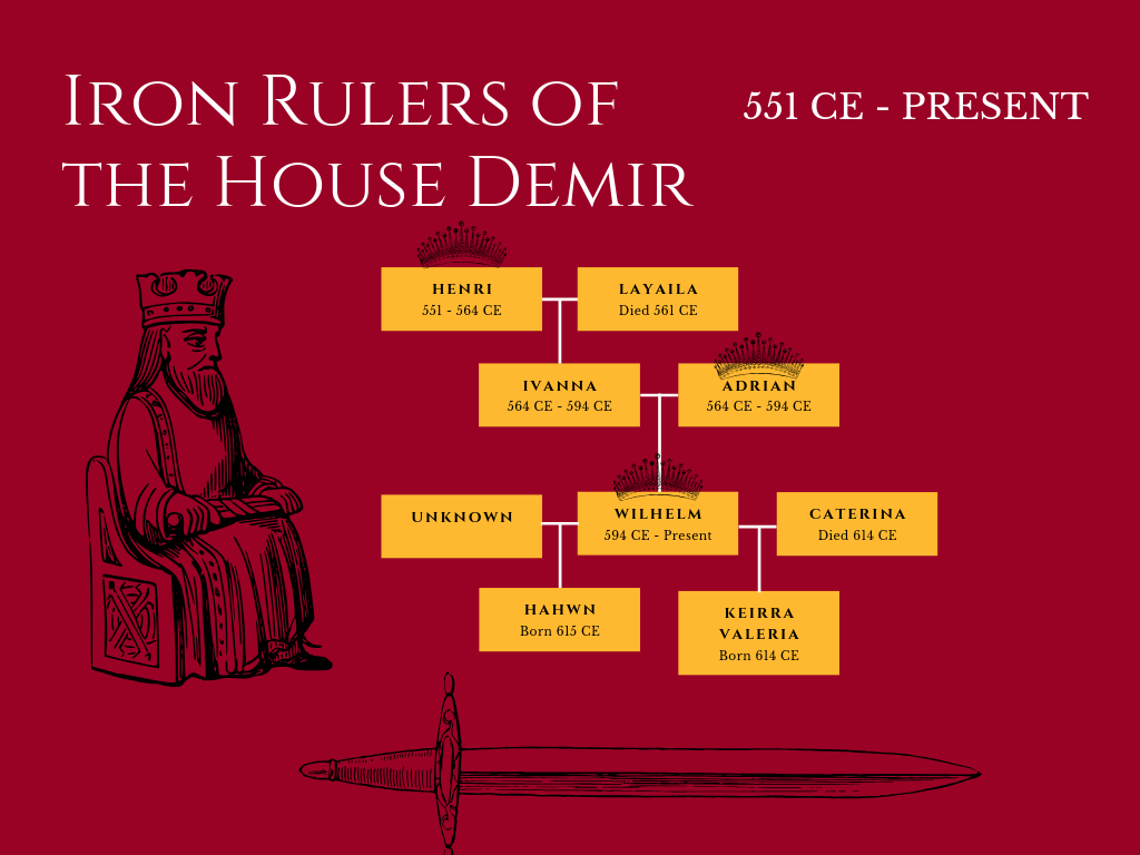 Family Tree for the Iron Rulers of the House Demir, a powerful family in my adult fantasy series, Death's Dominion.